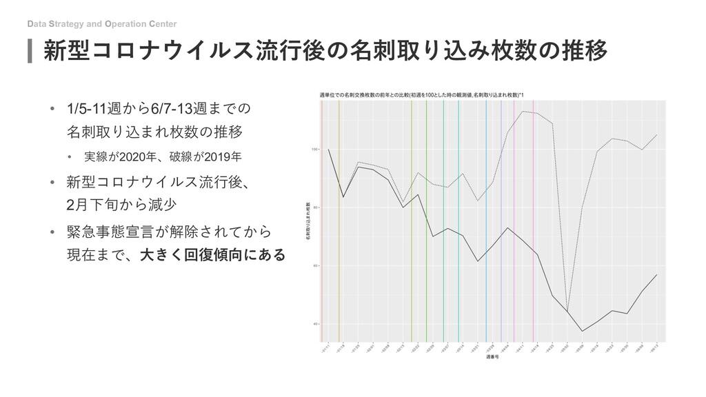 Data Strategy and Operation Center 新型コロナウイルス流⾏後...