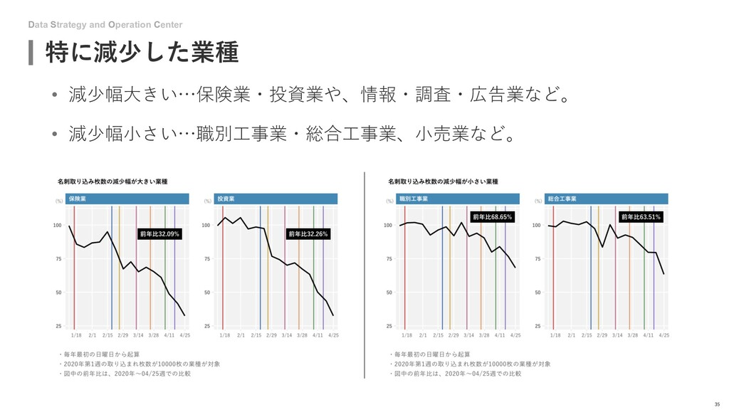 Data Strategy and Operation Center 特に減少した業種 35 ...