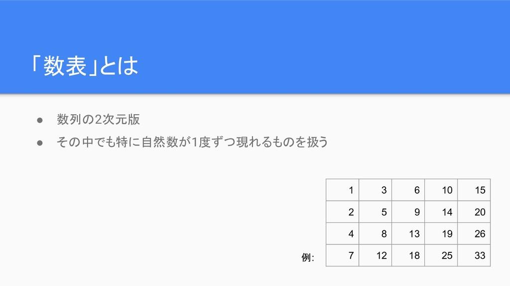 「数表」とは ● 数列の2次元版 ● その中でも特に自然数が1度ずつ現れるものを扱う 1 3 ...