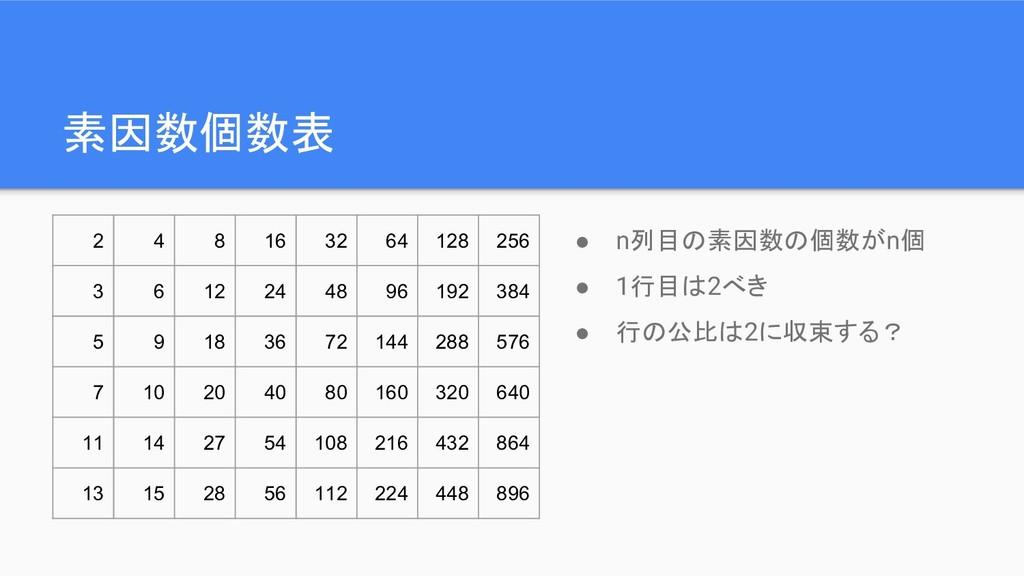 素因数個数表 ● n列目の素因数の個数がn個 ● 1行目は2べき ● 行の公比は2に収束する?...