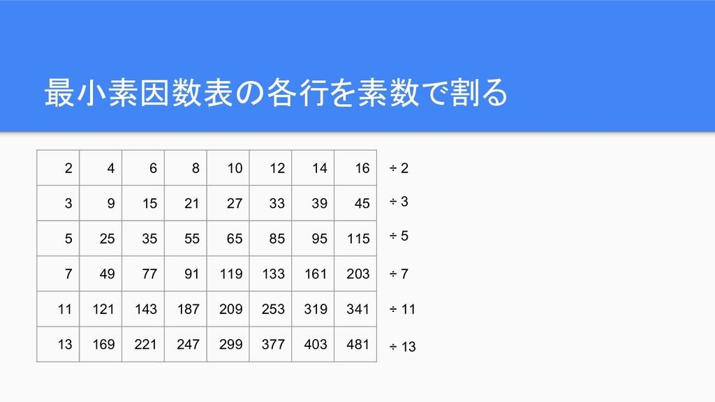 最小素因数表の各行を素数で割る 2 4 6 8 10 12 14 16 3 9 15 21 2...