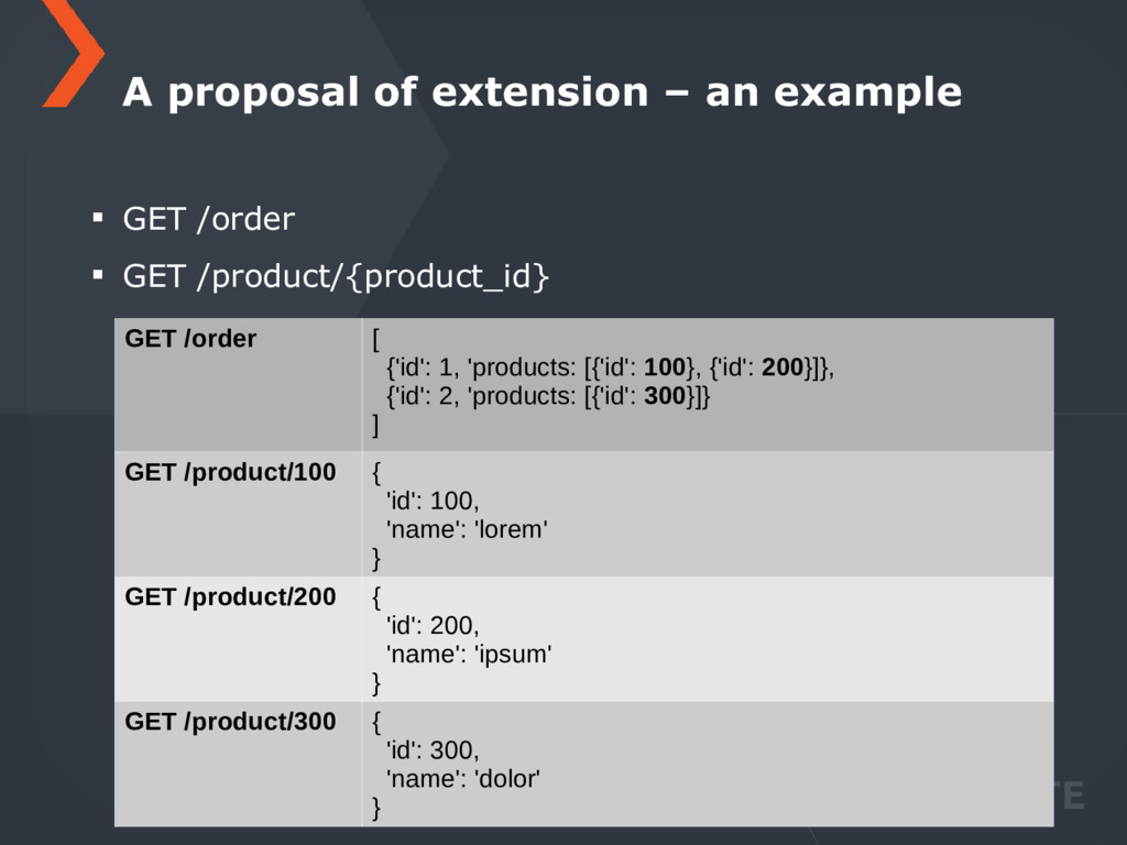 GET /order GET /product/{product_id} A proposal...