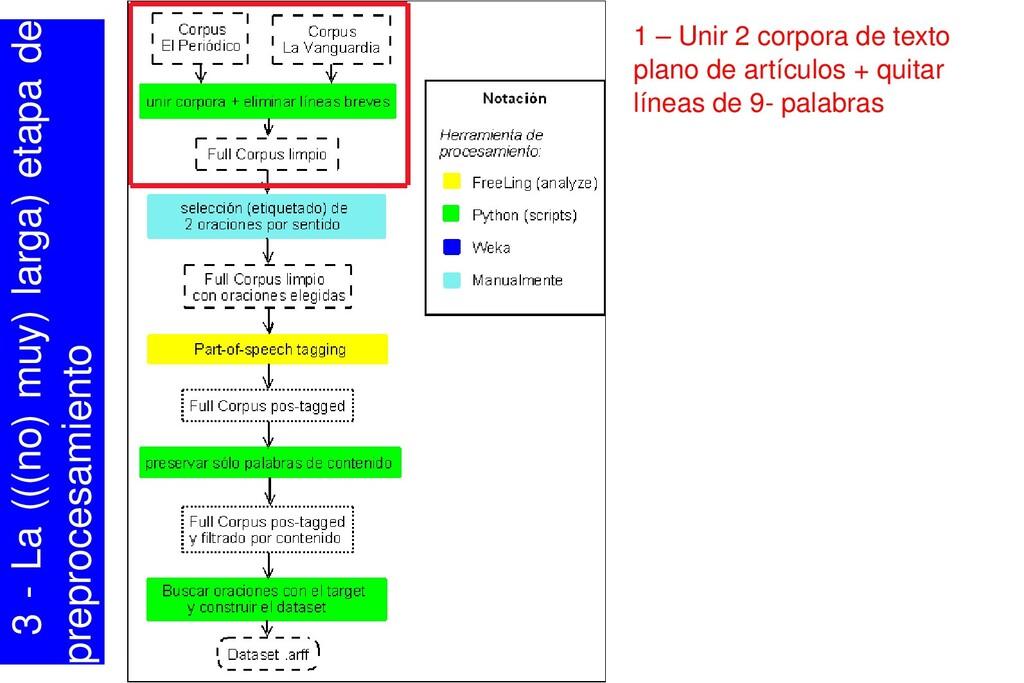 1 – Unir 2 corpora de texto plano de artículos ...