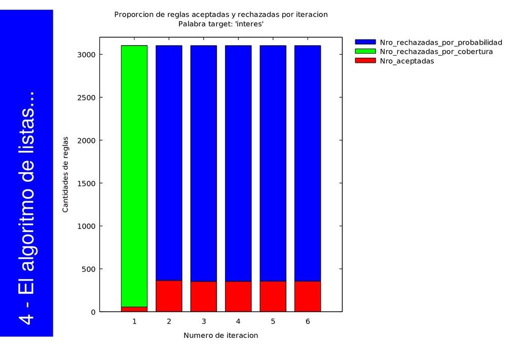 4  El algoritmo de listas... 0 500 1000 1500 2...