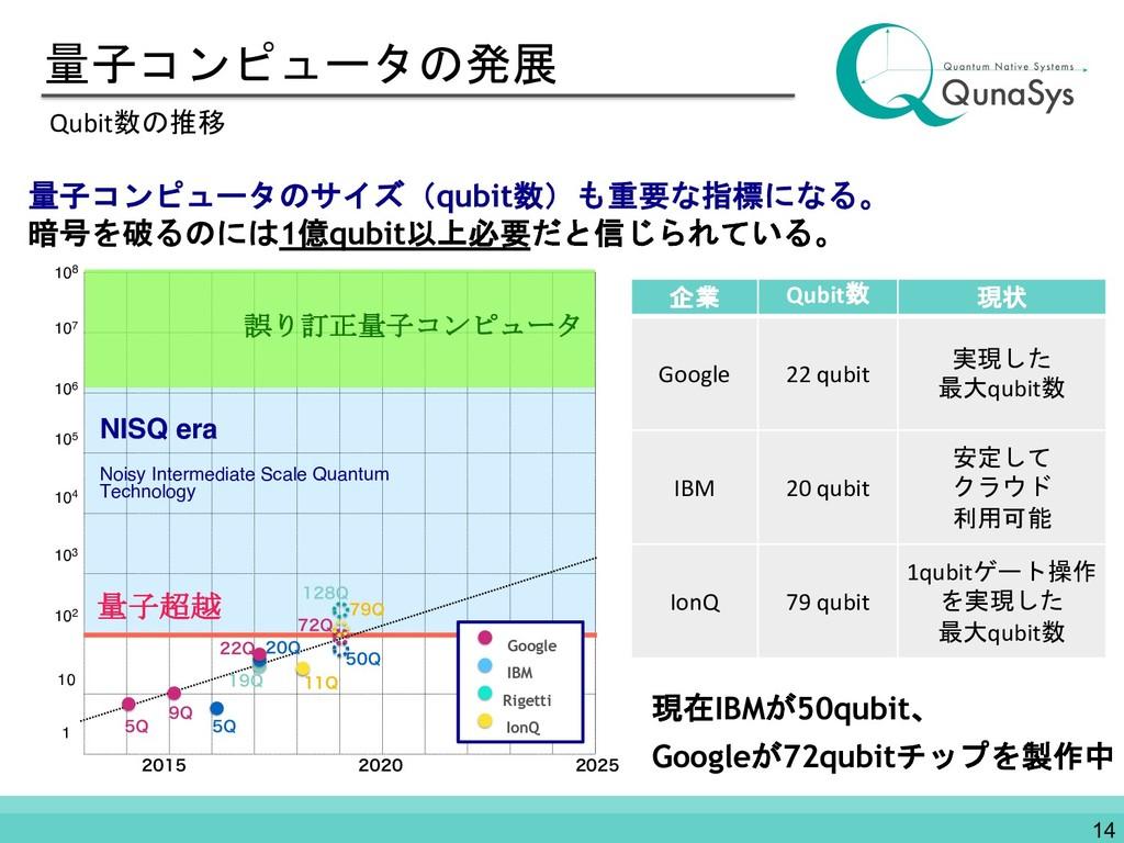 量子コンピュータの発展 Qubit数の推移 量子コンピュータのサイズ(qubit数)も重要な指...