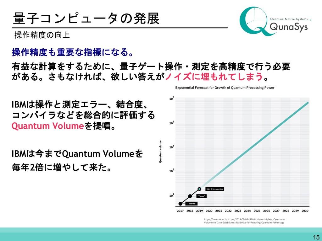 量子コンピュータの発展 操作精度も重要な指標になる。 有益な計算をするために、量子ゲート操作・...
