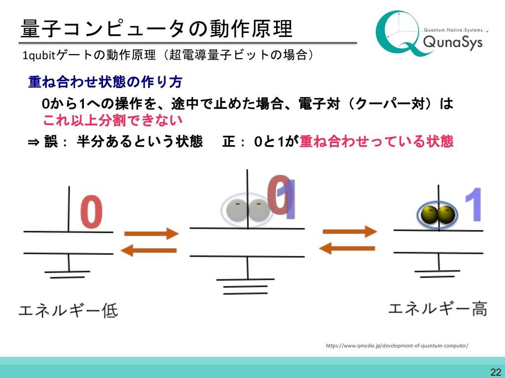 量子コンピュータの動作原理 1qubitゲートの動作原理(超電導量子ビットの場合) 重ね合わせ...