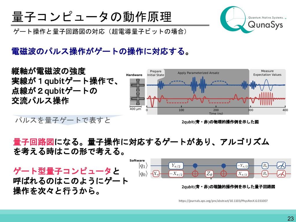量子コンピュータの動作原理 電磁波のパルス操作がゲートの操作に対応する。 縦軸が電磁波の強度 ...