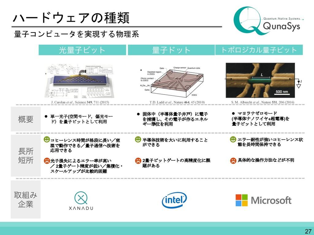 ハードウェアの種類 量子コンピュータを実現する物理系 l 単一光子(空間モード,偏光モー ド)...