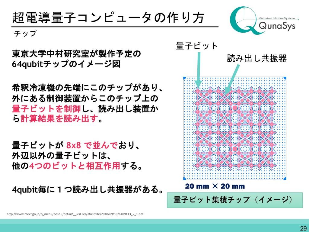 超電導量子コンピュータの作り方 東京大学中村研究室が製作予定の 64qubitチップのイメージ...