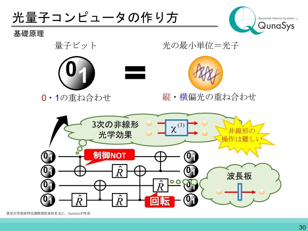 光量子コンピュータの作り方 基礎原理 光の最小単位=光子 01 量子ビット 0・1の重ね合わせ...