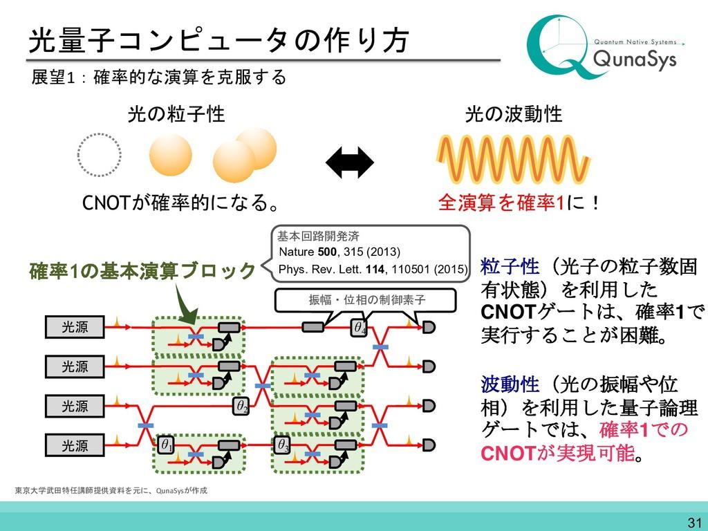 光量子コンピュータの作り方 展望1:確率的な演算を克服する 光の波動性 全演算を確率1に! 光...