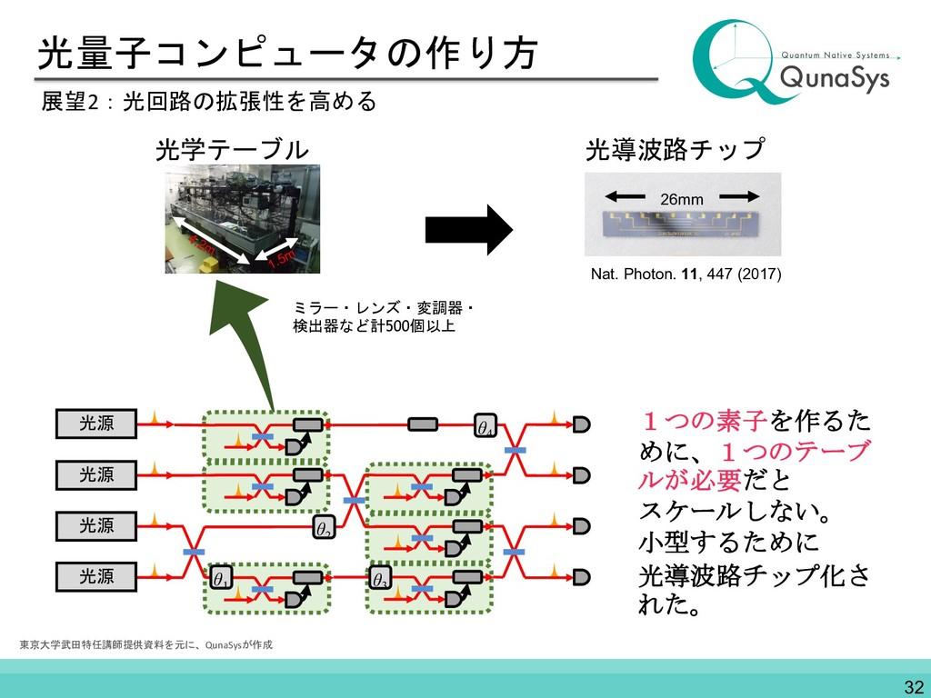 光量子コンピュータの作り方 展望2:光回路の拡張性を高める 光導波路チップ 光学テーブル ミラ...