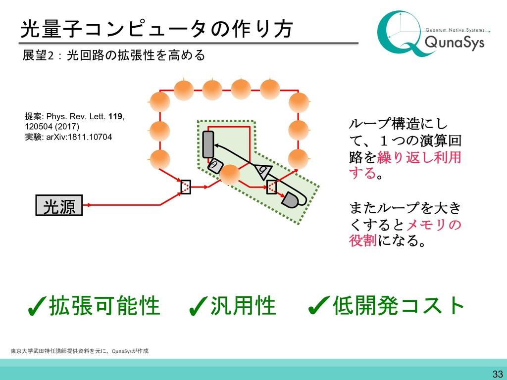 光量子コンピュータの作り方 展望2:光回路の拡張性を高める ループ構造にし て、1つの演算回 ...