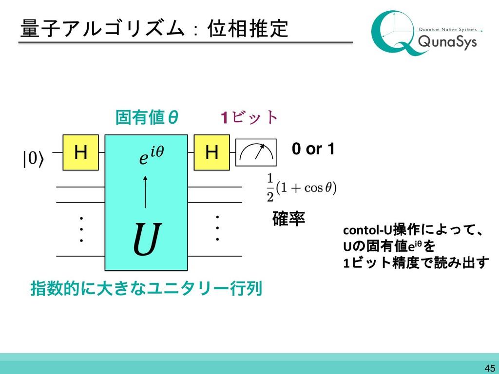 量子アルゴリズム:位相推定 H  H |0⟩ &' ɾɾɾ ɾɾɾ ࢦతʹେ͖ͳϢχλϦʔߦ...