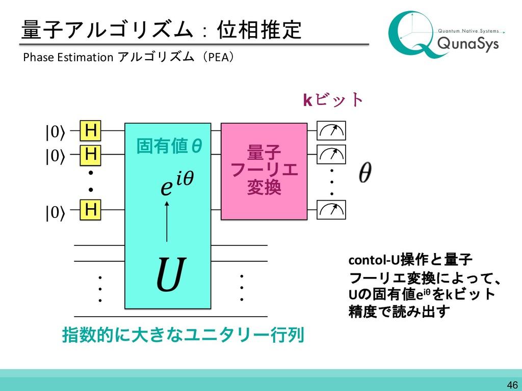 量子アルゴリズム:位相推定 Phase Estimation アルゴリズム(PEA) ࢦతʹ...