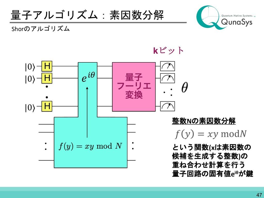 量子アルゴリズム:素因数分解 Shorのアルゴリズム 整数Nの素因数分解 という関数(xは素因...