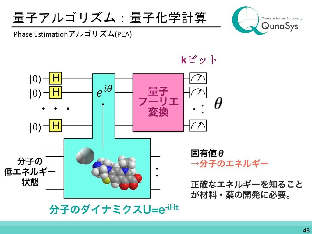 量子アルゴリズム:量子化学計算 Phase Estimationアルゴリズム(PEA) ݻ༗...
