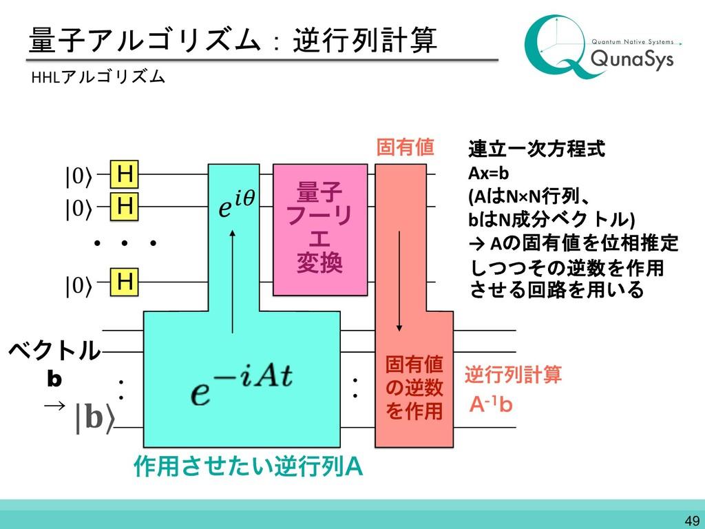 量子アルゴリズム:逆行列計算 HHLアルゴリズム H |0⟩ &' ɾɾ ɾɾ H |0⟩ H...