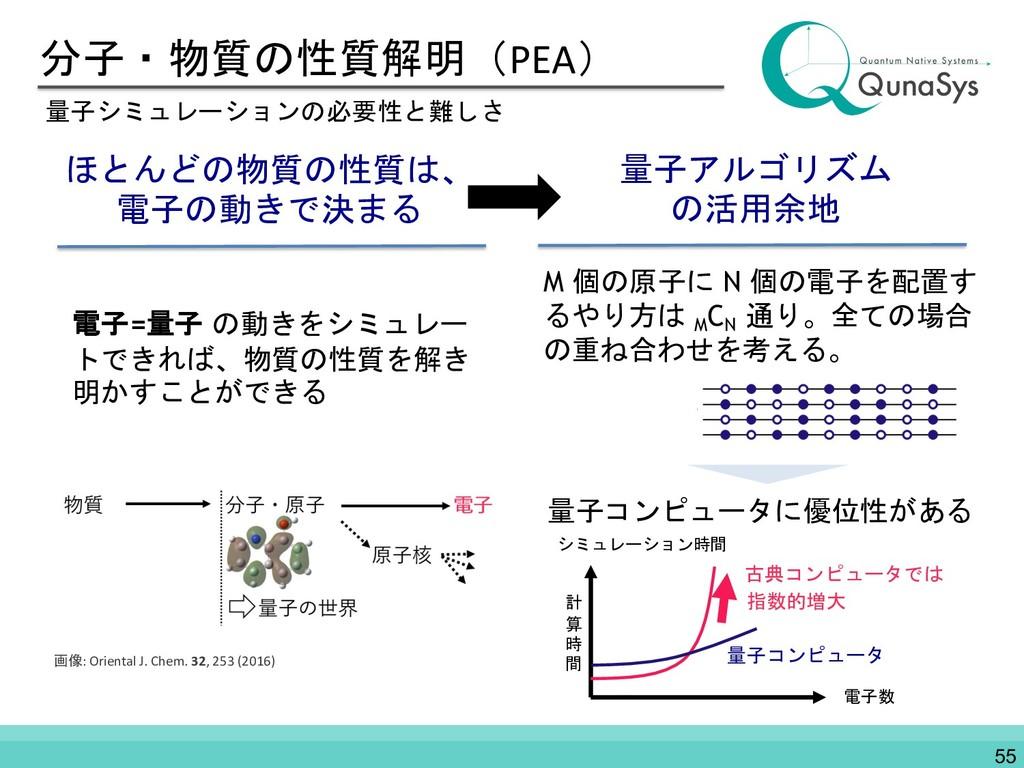 分子・物質の性質解明(PEA) 量子シミュレーションの必要性と難しさ ほとんどの物質の性質は、...