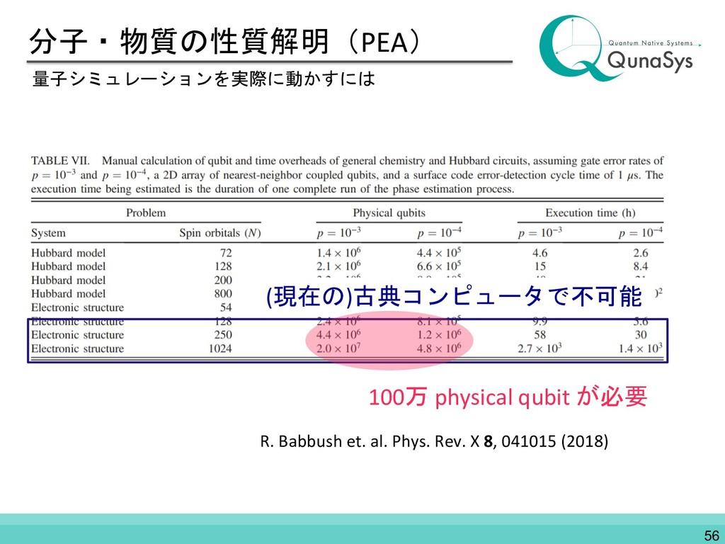 分子・物質の性質解明(PEA) 量子シミュレーションを実際に動かすには R. Babbush ...