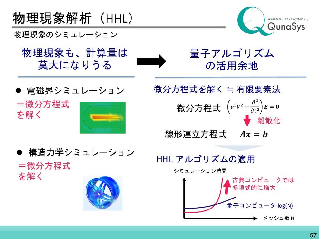 物理現象解析(HHL) 物理現象のシミュレーション 物理現象も、計算量は 莫大になりうる l ...