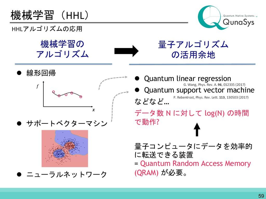 機械学習(HHL) HHLアルゴリズムの応用 機械学習の アルゴリズム 量子アルゴリズム の活...