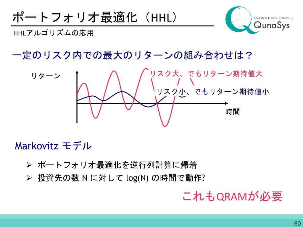 ポートフォリオ最適化(HHL) HHLアルゴリズムの応用 一定のリスク内での最大のリターンの組...