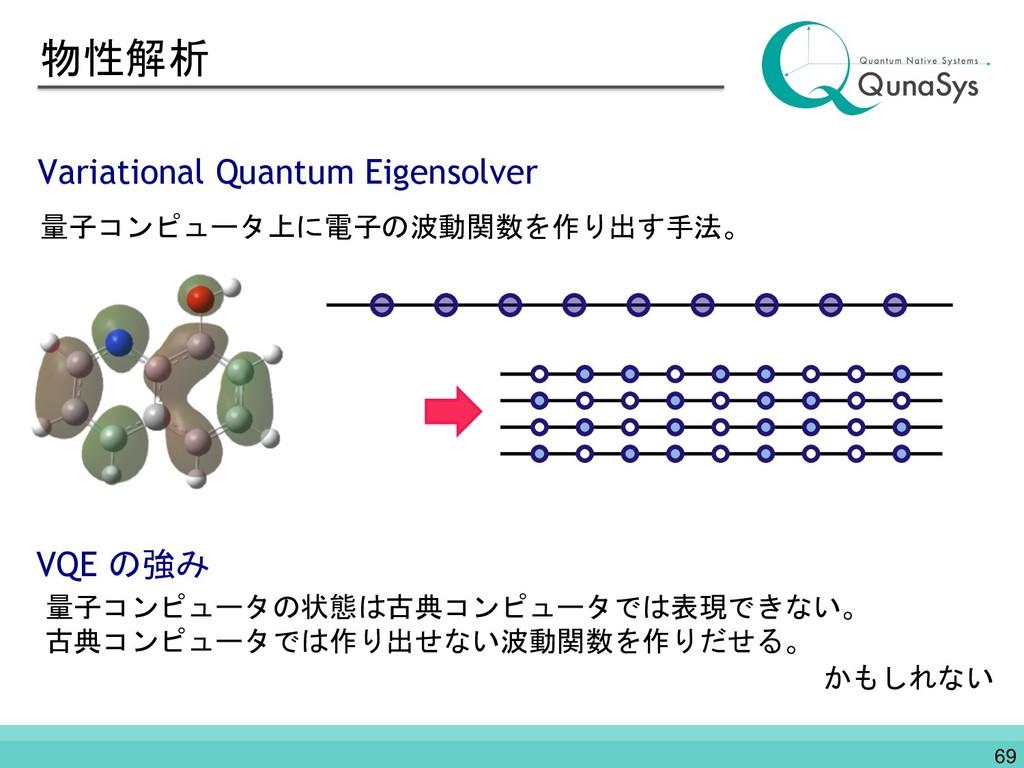 物性解析 Variational Quantum Eigensolver 量子コンピュータ上に...