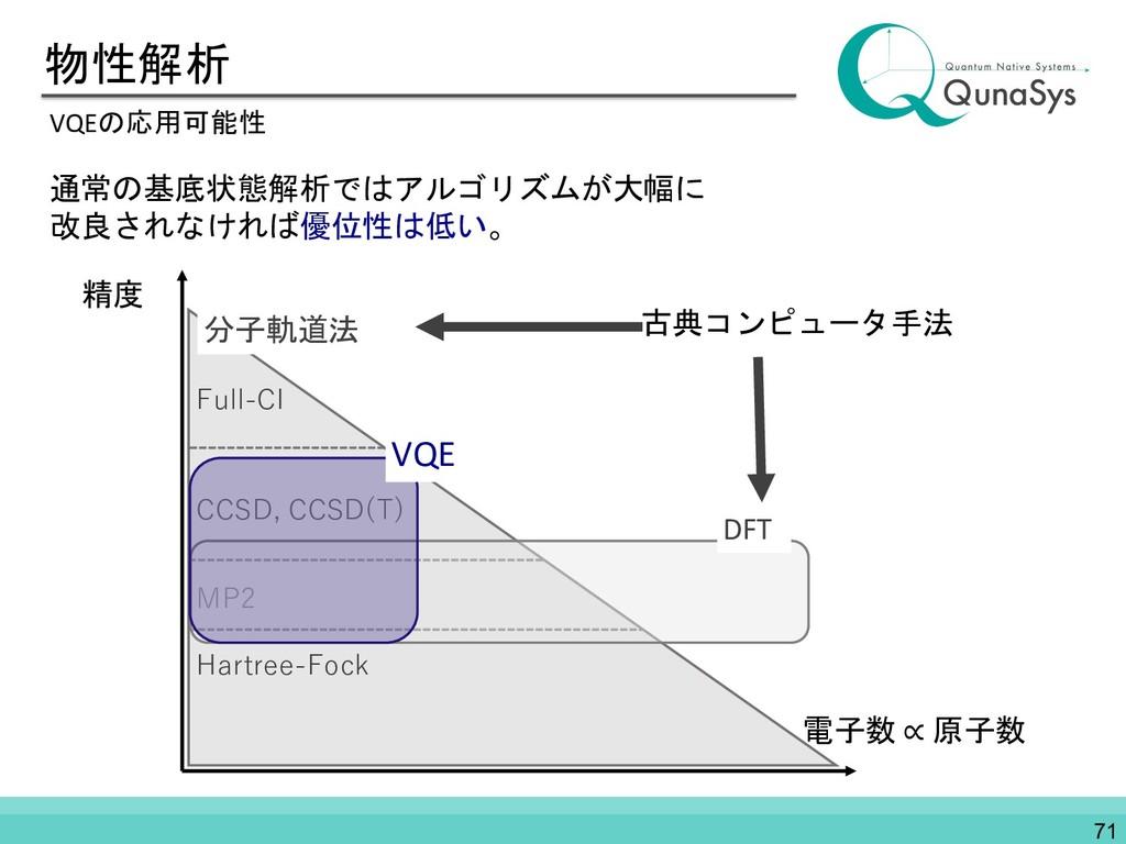 物性解析 VQEの応用可能性 電子数 ∝ 原子数 精度 分子軌道法 Hartree-Fock ...