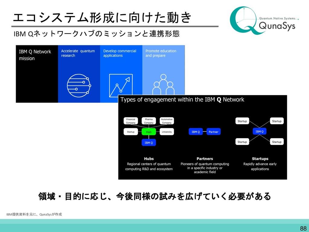 エコシステム形成に向けた動き IBM Qネットワークハブのミッションと連携形態 IBM提供資料...