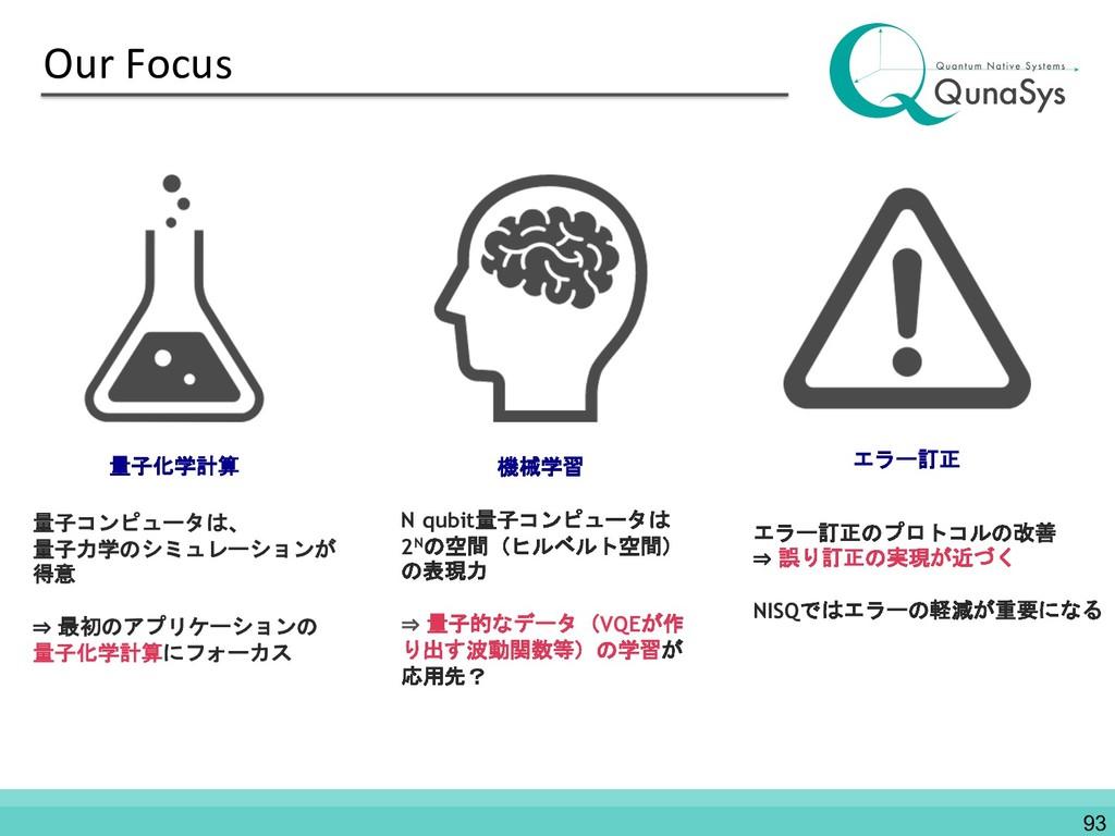 Our Focus 93 量子コンピュータは、 量子力学のシミュレーションが 得意 ⇒ 最初の...