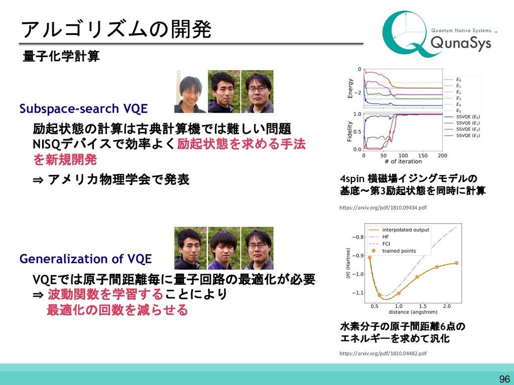 アルゴリズムの開発 Subspace-search VQE 励起状態の計算は古典計算機では難し...