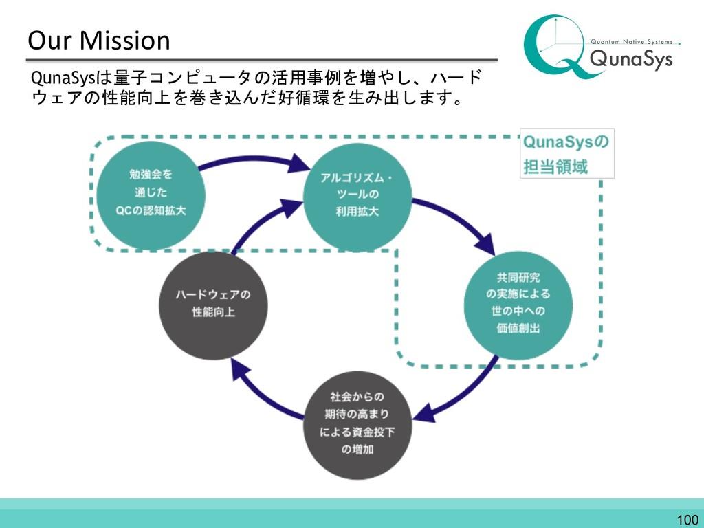 Our Mission QunaSysは量子コンピュータの活用事例を増やし、ハード ウェアの性...