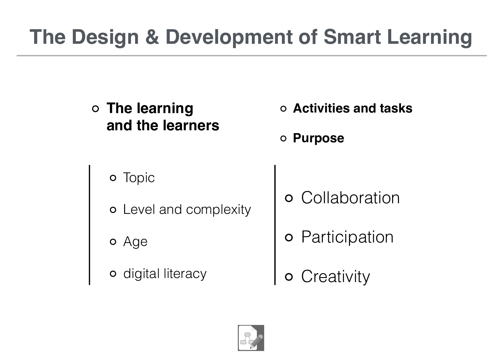 The Design & Development of Smart Learning Acti...