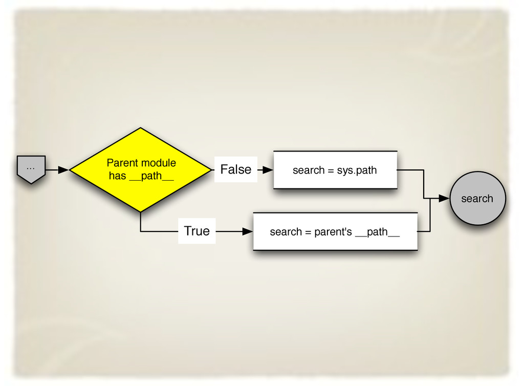 ... Parent module has __path__ search = parent'...