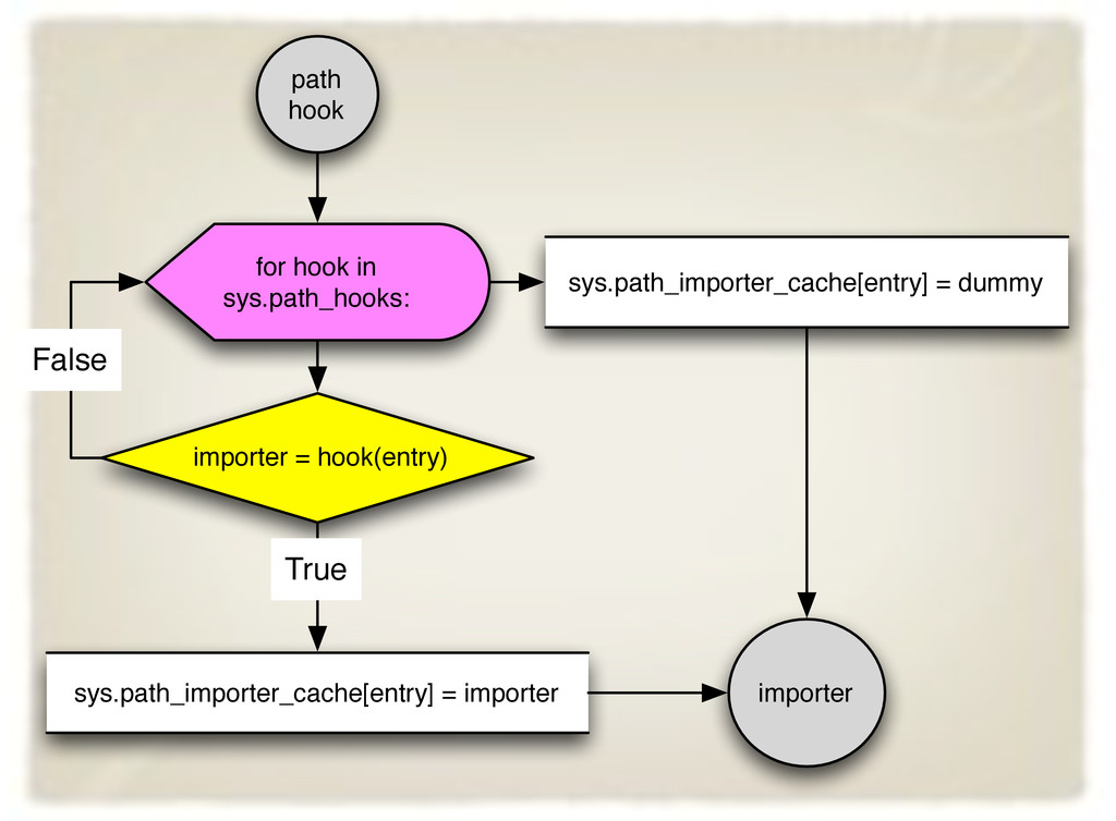 for hook in sys.path_hooks: importer = hook(ent...
