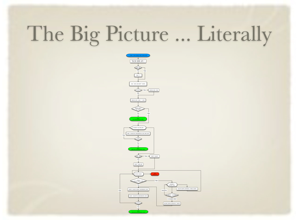 The Big Picture ... Literally __import__(name, ...