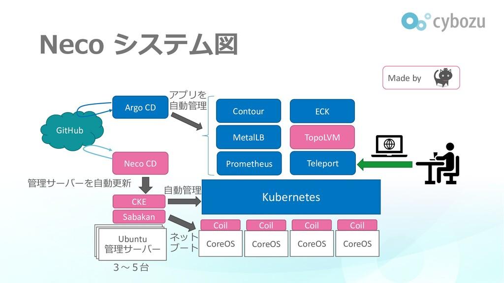 Neco システム図 GitHub Argo CD Neco CD Ubuntu 管理サーバー...