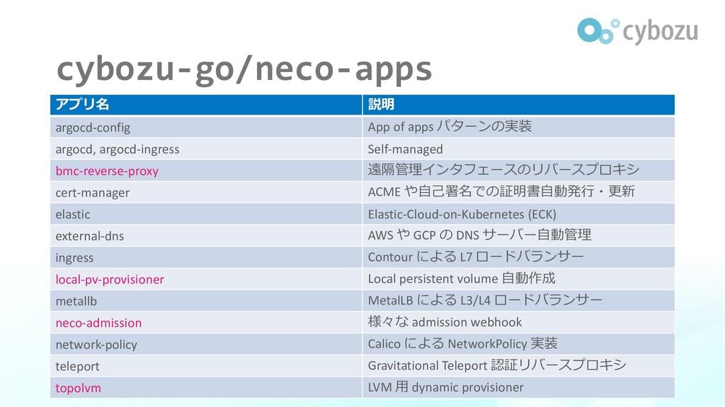 cybozu-go/neco-apps アプリ名 説明 argocd-config App o...