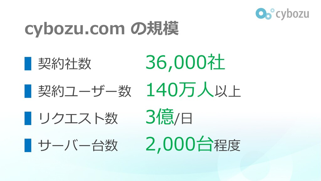 cybozu.com の規模 ▌契約社数 36,000社 ▌契約ユーザー数 140万⼈以上 ▌...