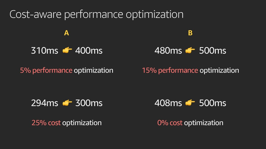 Cost-aware performance optimization 310ms 400ms...