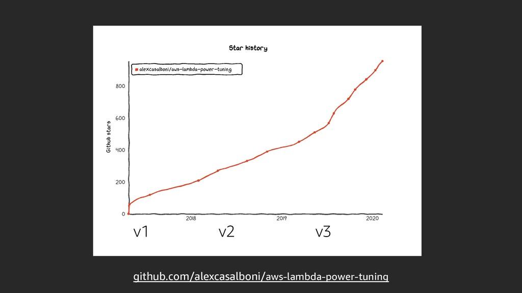 github.com/alexcasalboni/aws-lambda-power-tunin...