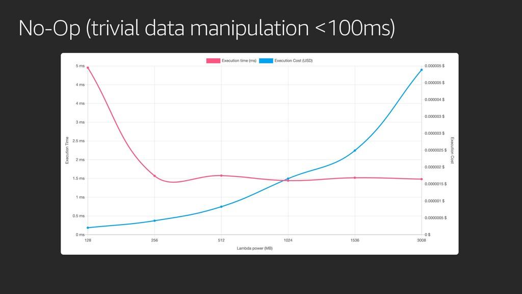 No-Op (trivial data manipulation <100ms)