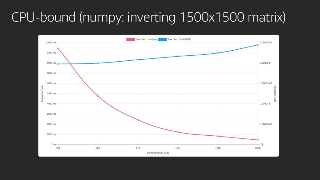 CPU-bound (numpy: inverting 1500x1500 matrix)