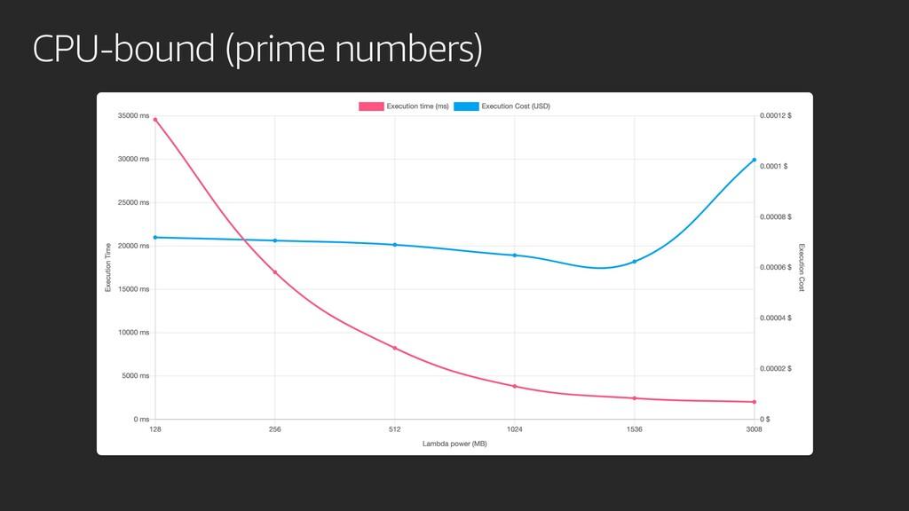 CPU-bound (prime numbers)