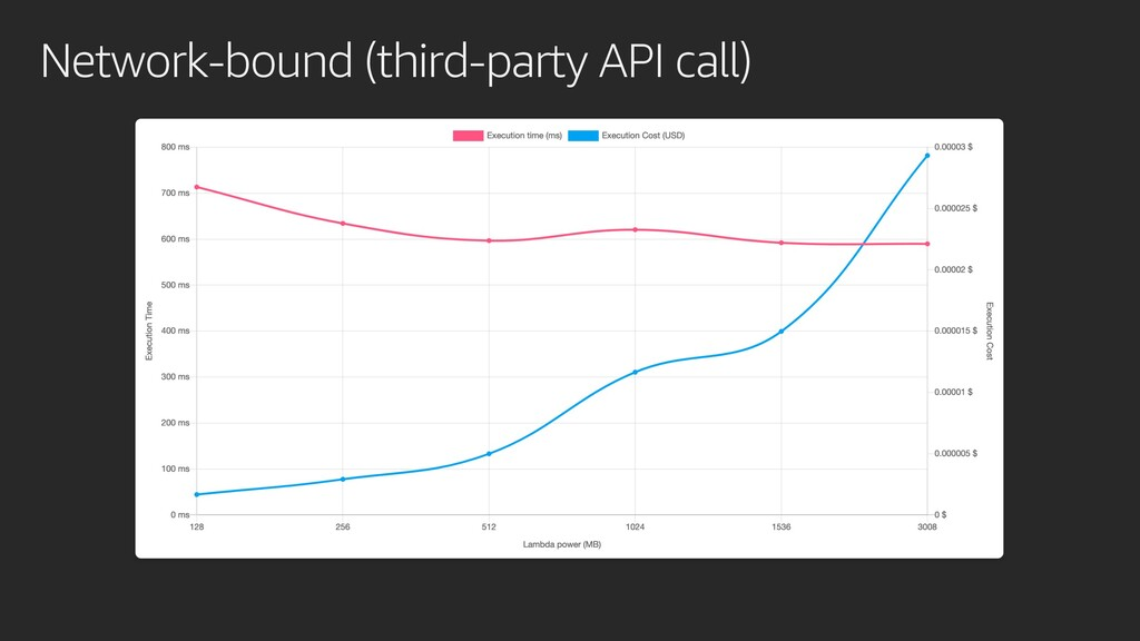 Network-bound (third-party API call)