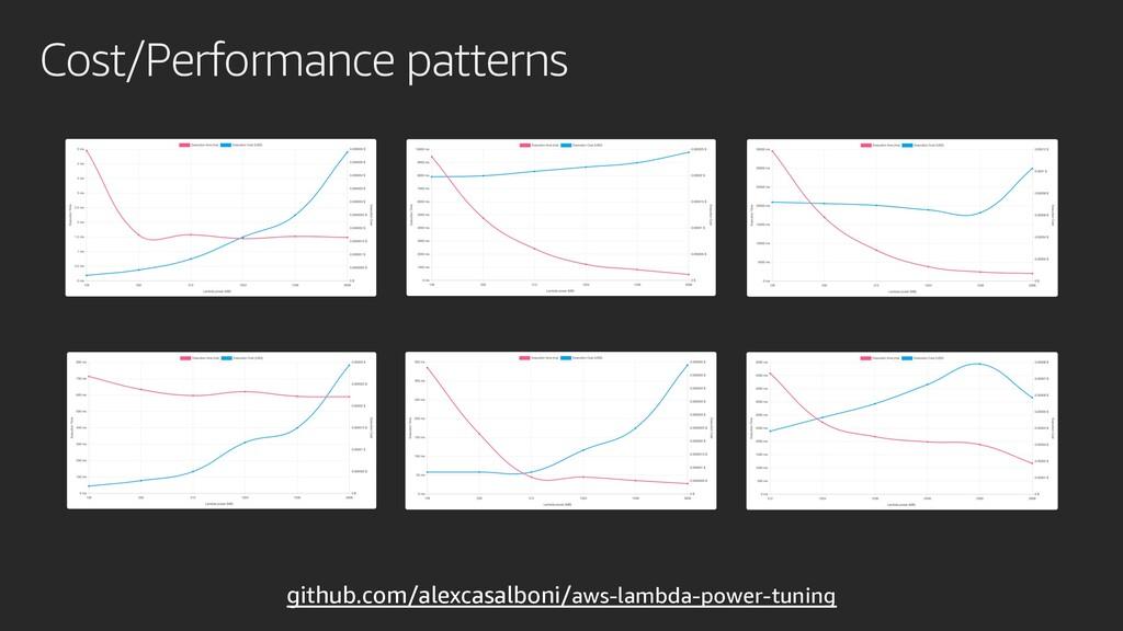 Cost/Performance patterns github.com/alexcasalb...