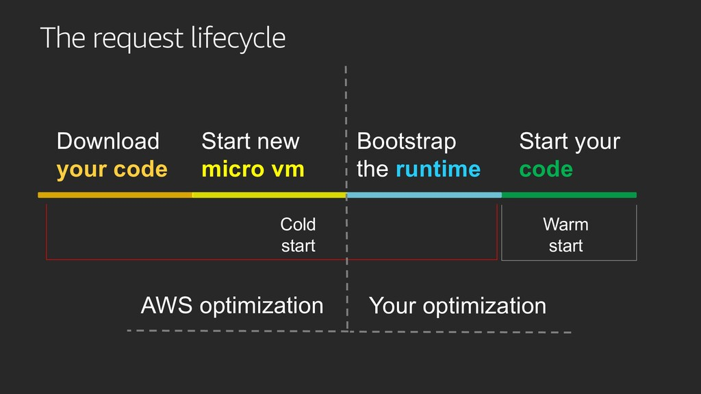 The request lifecycle Bootstrap the runtime Sta...