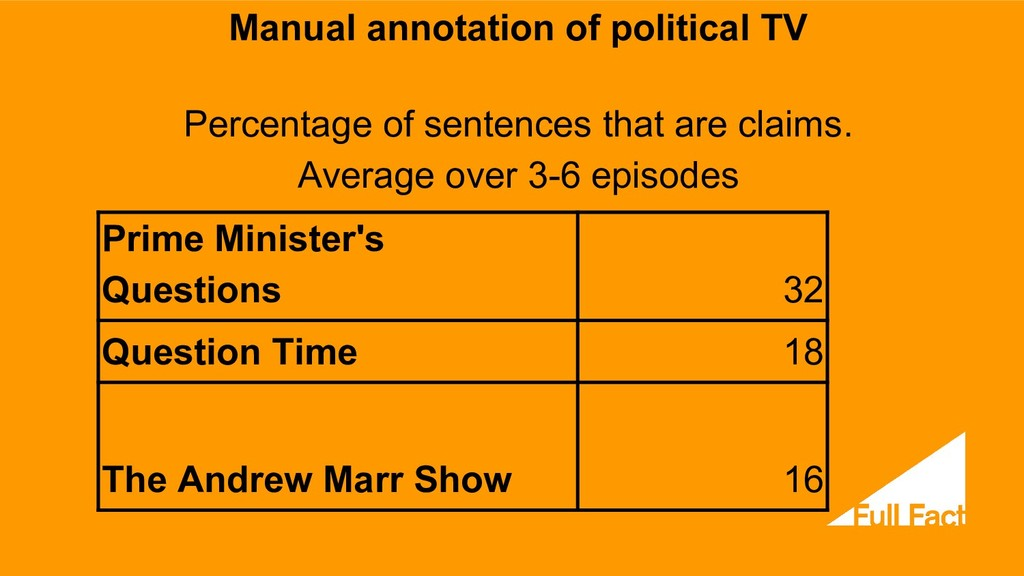 Manual annotation of political TV Percentage of...